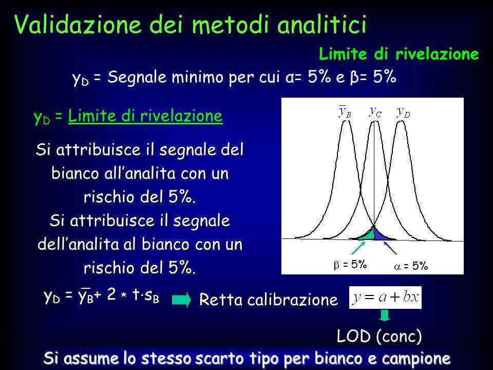 Corso di Alta Formazione in Legislazione Alimentare - Acqui Terme - 4 Giugno 2010 y D = Segnale minimo per cui α= 5% e β= 5% y D = Limite di rivelazio
