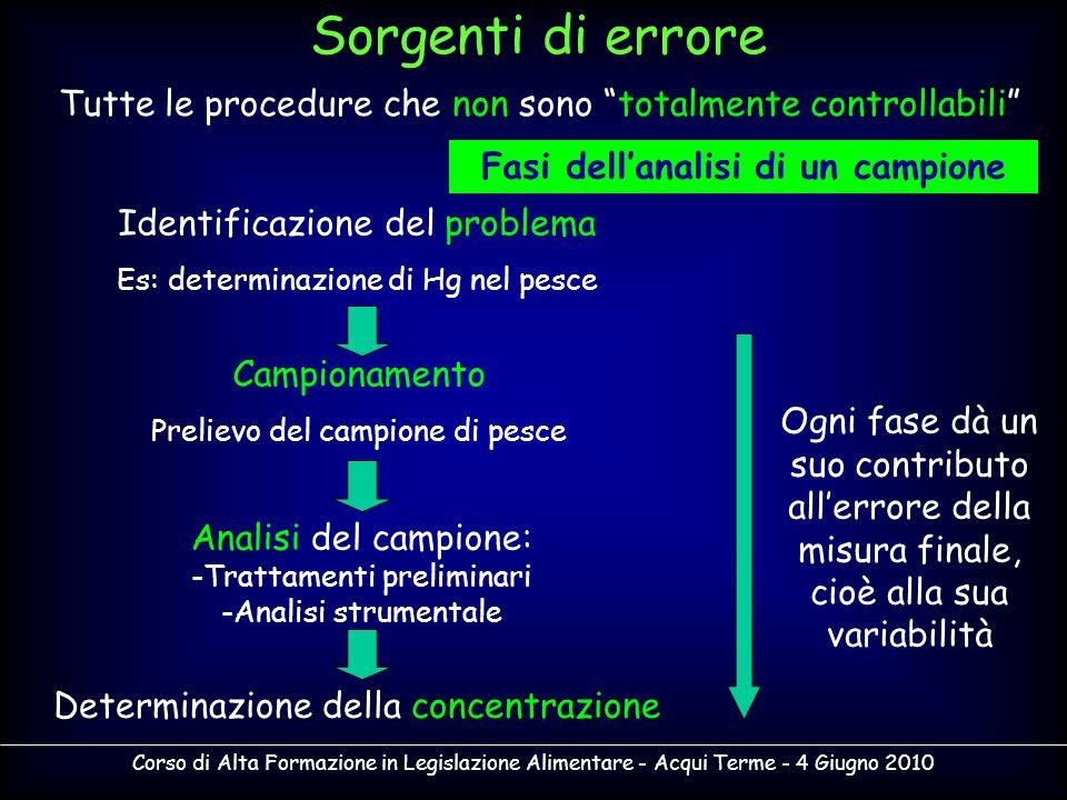 Corso di Alta Formazione in Legislazione Alimentare - Acqui Terme - 4 Giugno 2010 Più vasto è il campo di applicazione del metodo, più estesa deve essere la validazione.