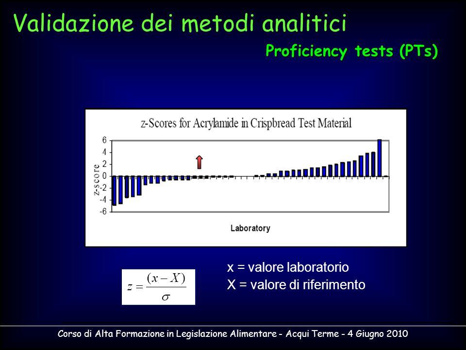 Corso di Alta Formazione in Legislazione Alimentare - Acqui Terme - 4 Giugno 2010 x = valore laboratorio X = valore di riferimento Validazione dei met