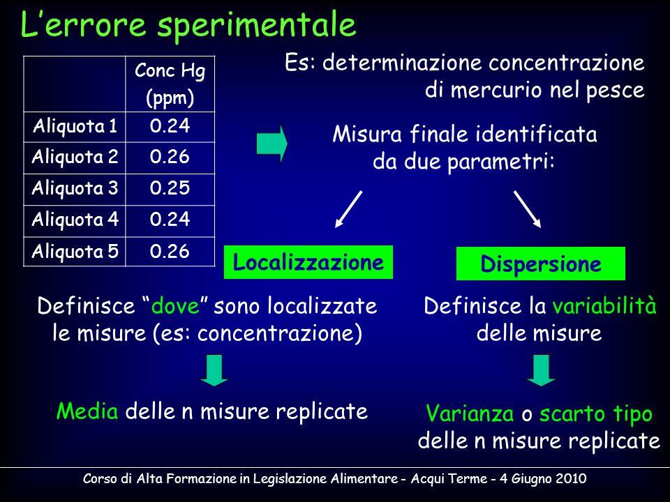 Corso di Alta Formazione in Legislazione Alimentare - Acqui Terme - 4 Giugno 2010 Lerrore sperimentale Es: determinazione concentrazione di mercurio n