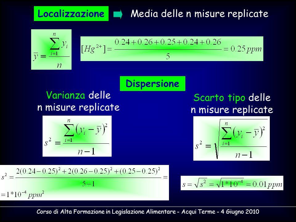 Corso di Alta Formazione in Legislazione Alimentare - Acqui Terme - 4 Giugno 2010 LocalizzazioneMedia delle n misure replicate Dispersione Varianza de