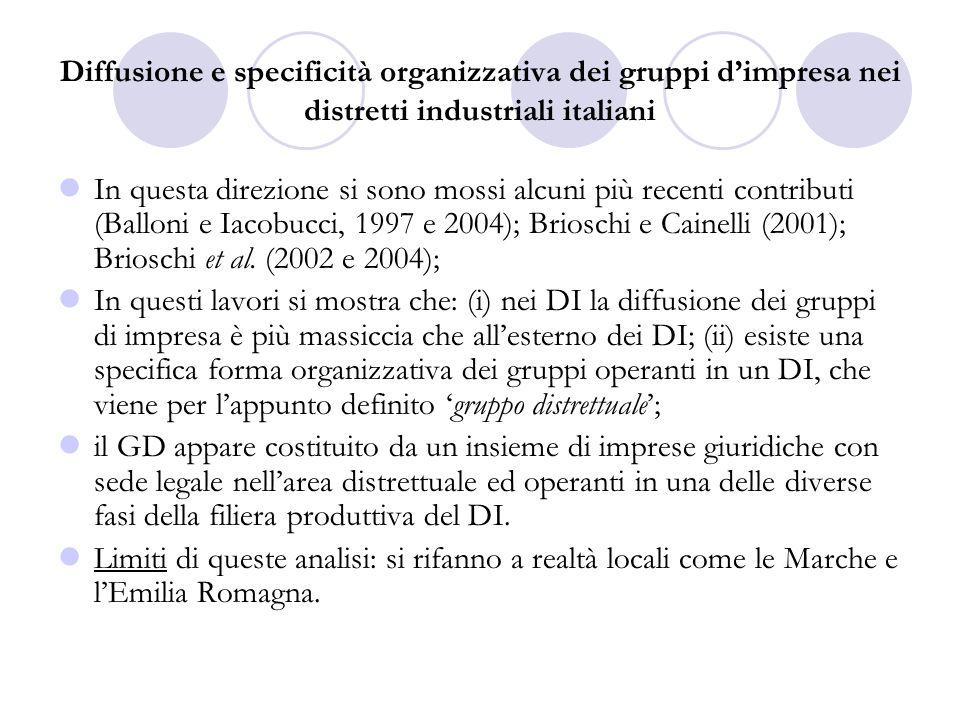 Diffusione e specificità organizzativa dei gruppi dimpresa nei distretti industriali italiani In questa direzione si sono mossi alcuni più recenti contributi (Balloni e Iacobucci, 1997 e 2004); Brioschi e Cainelli (2001); Brioschi et al.