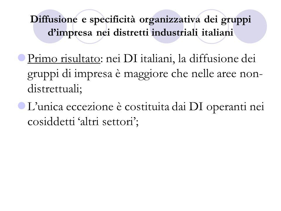 Primo risultato: nei DI italiani, la diffusione dei gruppi di impresa è maggiore che nelle aree non- distrettuali; Lunica eccezione è costituita dai DI operanti nei cosiddetti altri settori;