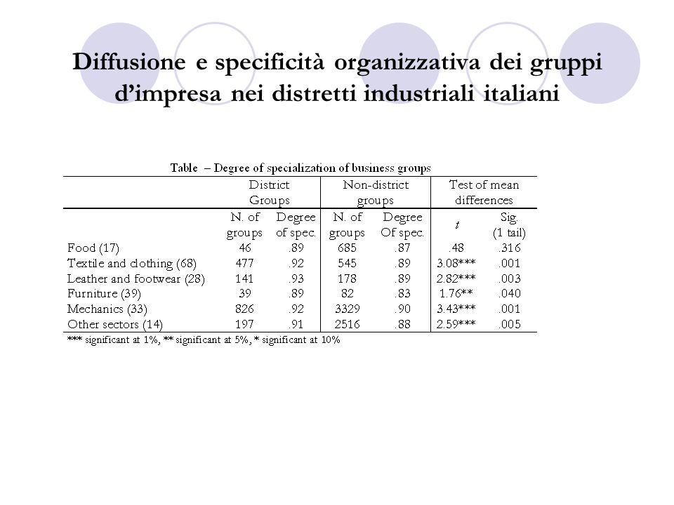 Diffusione e specificità organizzativa dei gruppi dimpresa nei distretti industriali italiani
