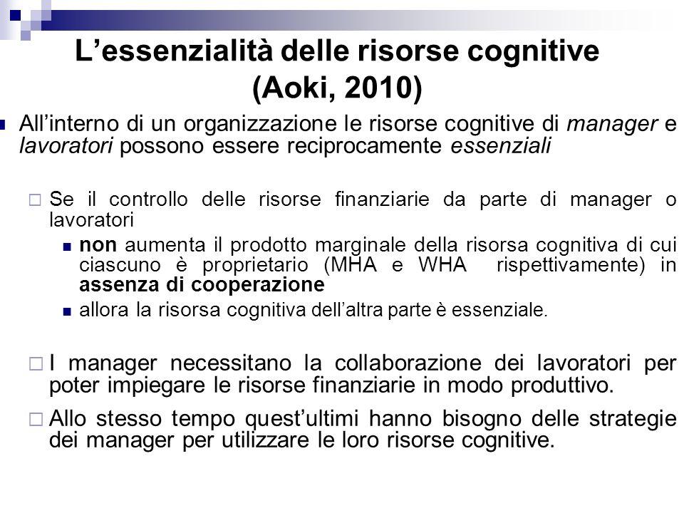 Lessenzialità delle risorse cognitive (Aoki, 2010) Allinterno di un organizzazione le risorse cognitive di manager e lavoratori possono essere reciprocamente essenziali Se il controllo delle risorse finanziarie da parte di manager o lavoratori non aumenta il prodotto marginale della risorsa cognitiva di cui ciascuno è proprietario (MHA e WHA rispettivamente) in assenza di cooperazione allora la risorsa cogn itiva dellaltra parte è essenziale.