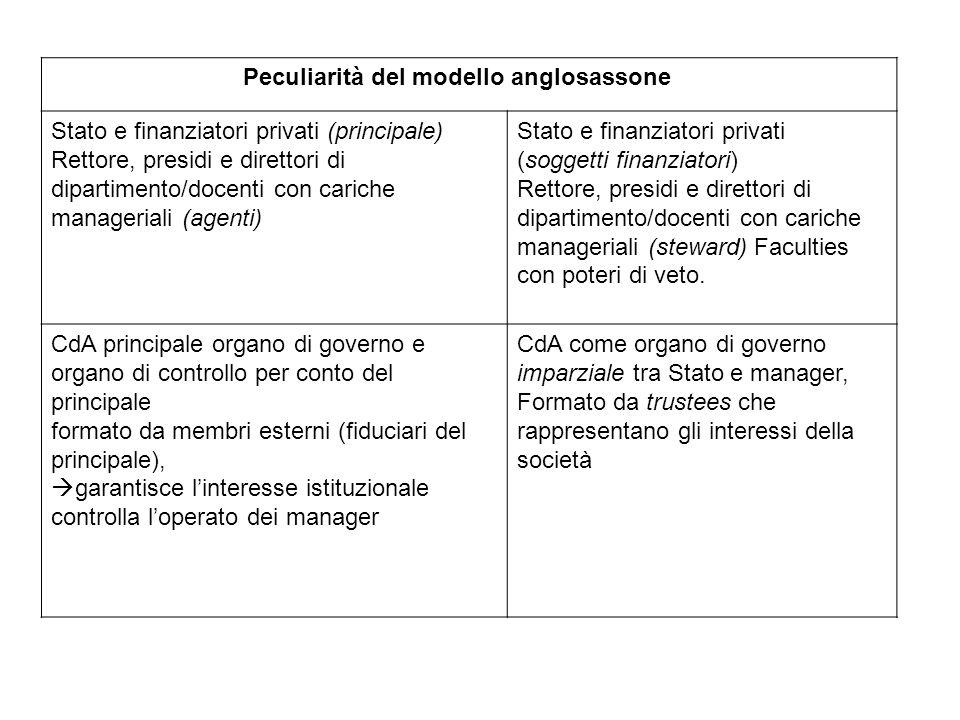 (segue) Peculiarità del modello anglosassone Stato regolatore e controllore (attraverso il CdA).