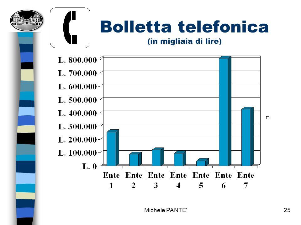 Michele PANTE 24 Bolletta telefonica Fase 6: RACCOLTA DATI ED ELABORAZIONE n Problema per articolazione dati su singoli plessi Fase 7 - 8 - 9: CONFRONTO - INTERPRETAZIONE GAP - INDIVIDUAZIONE SOLUZIONI