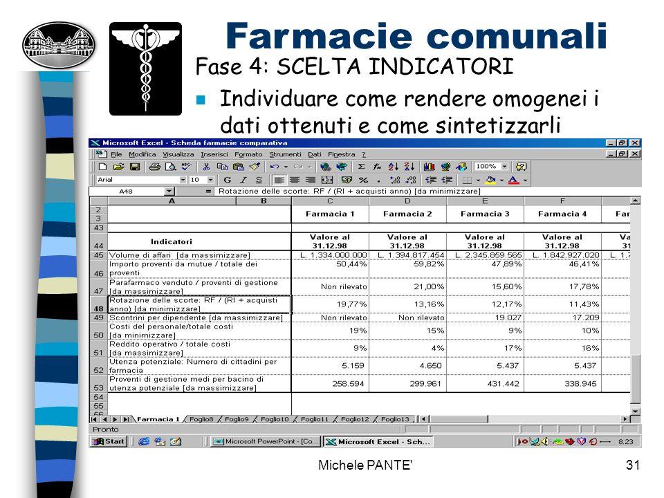 Michele PANTE 30 Farmacie comunali Fase 3: OGGETTO DELLANALISI (cosa) n Individuare i singoli oggetti da analizzare