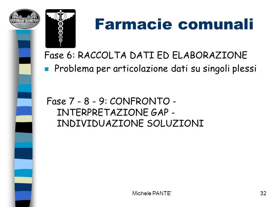 Michele PANTE 31 Fase 4: SCELTA INDICATORI n Individuare come rendere omogenei i dati ottenuti e come sintetizzarli Farmacie comunali