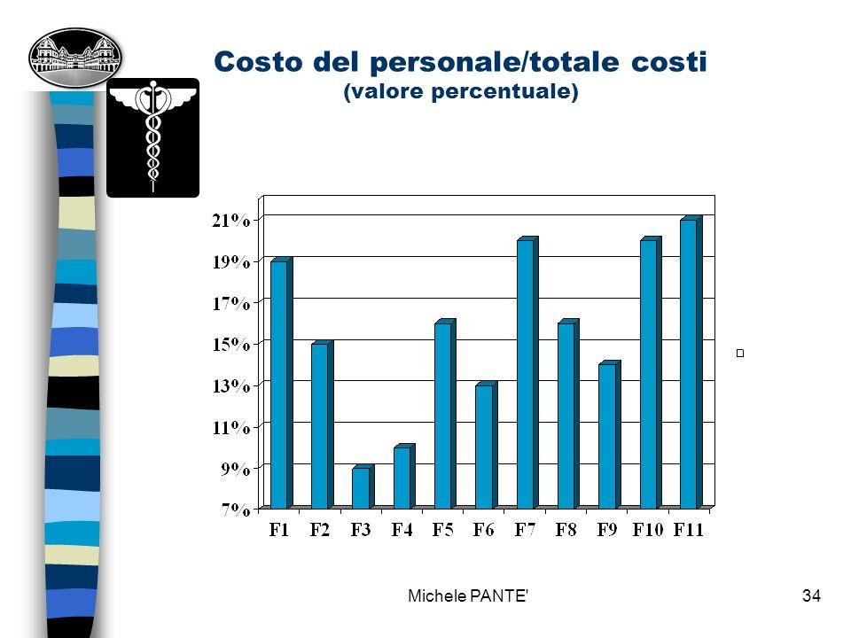 Michele PANTE 33 Parafarmaco venduto/totale vendite (valore percentuale)