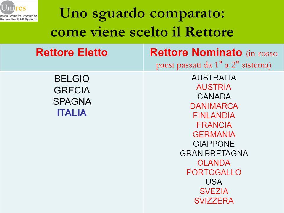 Uno sguardo comparato: come viene scelto il Rettore Rettore ElettoRettore Nominato (in rosso paesi passati da 1° a 2° sistema) BELGIO GRECIA SPAGNA ITALIA AUSTRALIA AUSTRIA CANADA DANIMARCA FINLANDIA FRANCIA GERMANIA GIAPPONE GRAN BRETAGNA OLANDA PORTOGALLO USA SVEZIA SVIZZERA