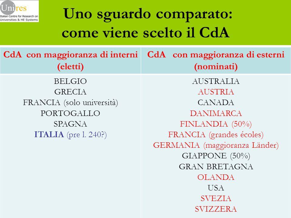 Uno sguardo comparato: come viene scelto il CdA CdA con maggioranza di interni (eletti) CdA con maggioranza di esterni (nominati) BELGIO GRECIA FRANCIA (solo università) PORTOGALLO SPAGNA ITALIA (pre l.