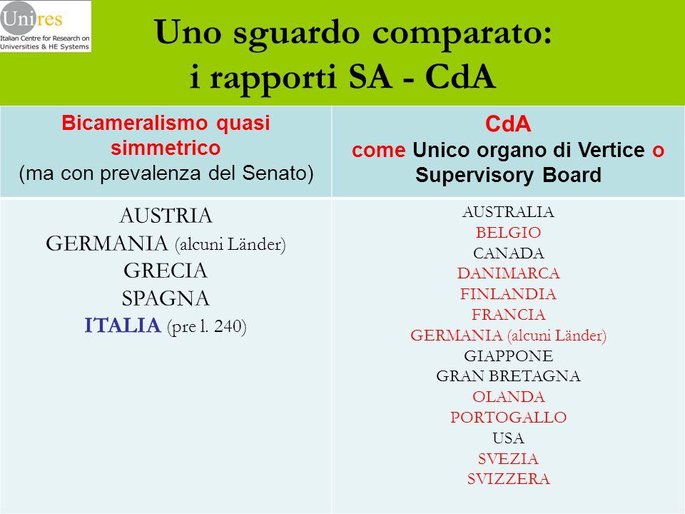 Uno sguardo comparato: i rapporti SA - CdA Bicameralismo quasi simmetrico (ma con prevalenza del Senato) CdA come Unico organo di Vertice o Supervisory Board AUSTRIA GERMANIA (alcuni Länder) GRECIA SPAGNA ITALIA (pre l.
