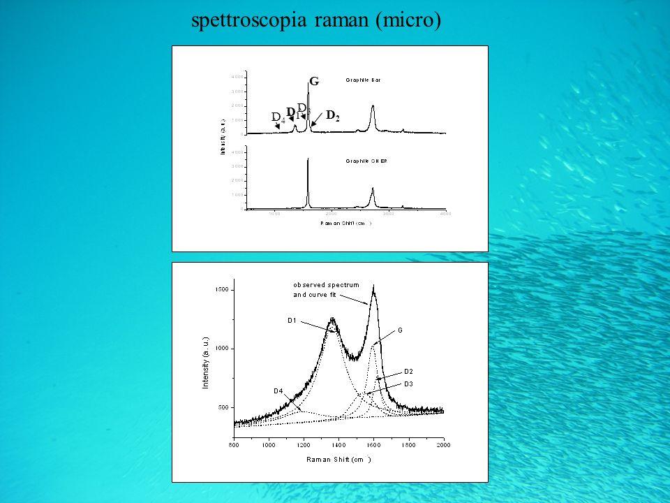 spettroscopia raman (micro) G D3D3 D1D1 D2D2 D4D4
