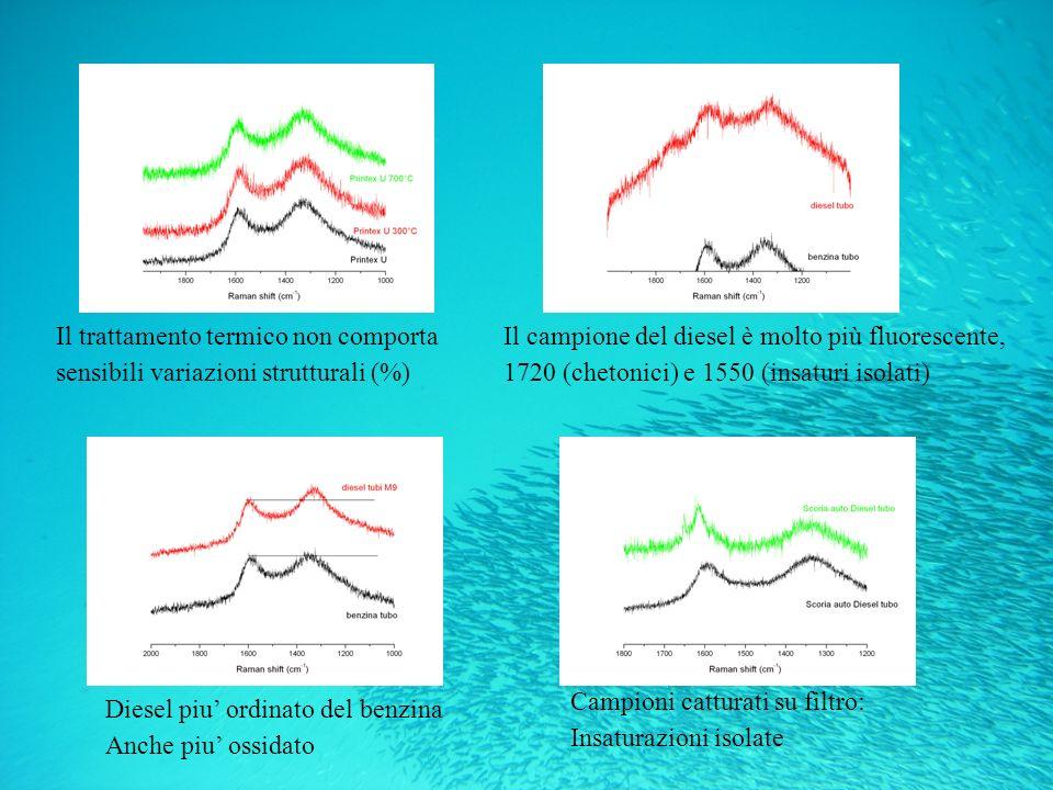 Il trattamento termico non comporta sensibili variazioni strutturali (%) Il campione del diesel è molto più fluorescente, 1720 (chetonici) e 1550 (insaturi isolati) Diesel piu ordinato del benzina Anche piu ossidato Campioni catturati su filtro: Insaturazioni isolate
