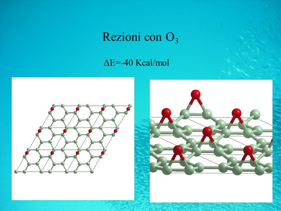 Rezioni con O 3 ΔE=-40 Kcal/mol