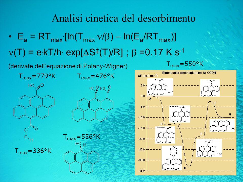 Analisi cinetica del desorbimento E a = RT max.[ln(T max.