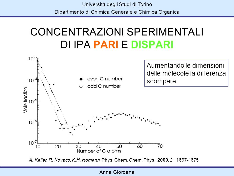 Università degli Studi di Torino Dipartimento di Chimica Generale e Chimica Organica Anna Giordana A. Keller, R. Kovacs, K.H. Homann Phys. Chem. Chem.