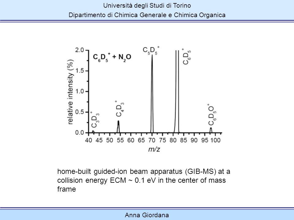 Università degli Studi di Torino Dipartimento di Chimica Generale e Chimica Organica Anna Giordana home-built guided-ion beam apparatus (GIB-MS) at a