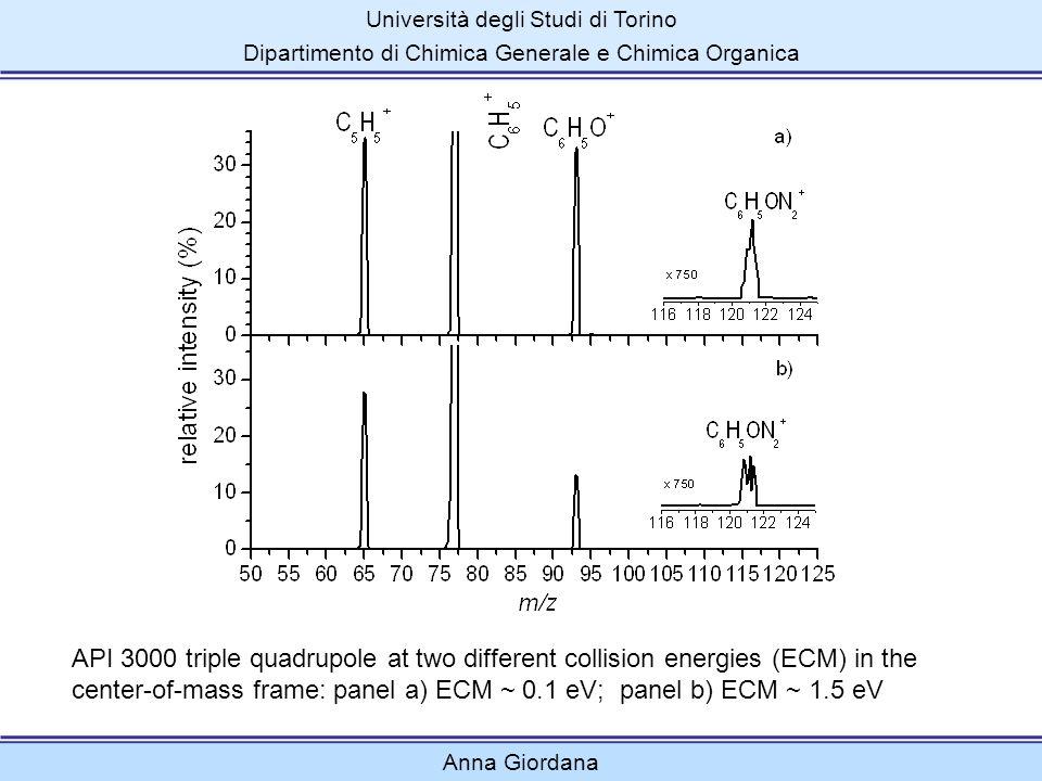 Università degli Studi di Torino Dipartimento di Chimica Generale e Chimica Organica Anna Giordana API 3000 triple quadrupole at two different collisi