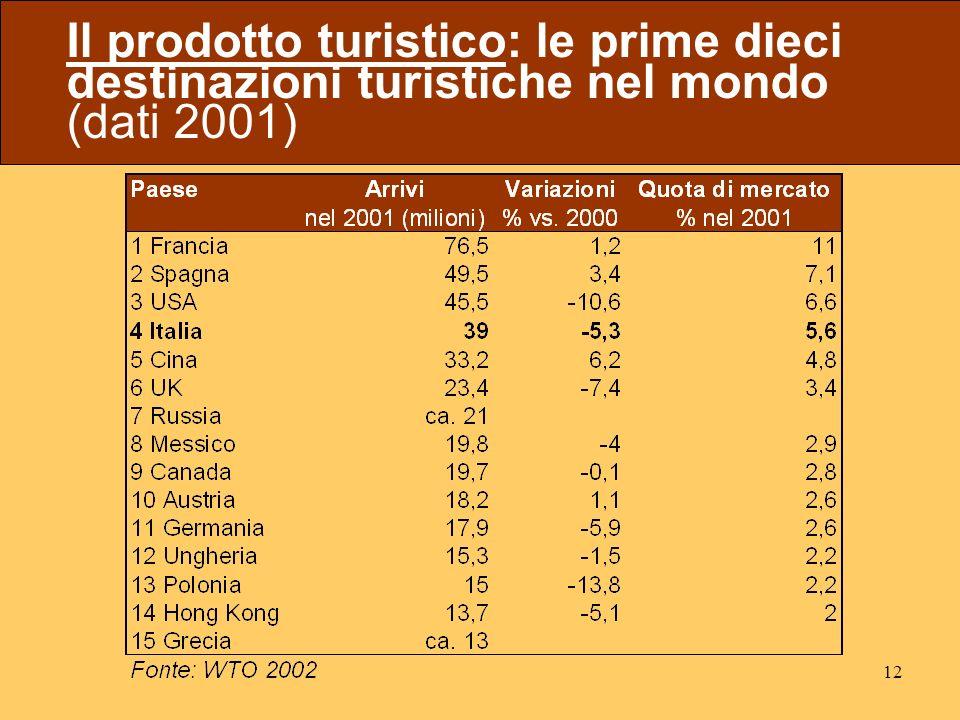 12 Il prodotto turistico: le prime dieci destinazioni turistiche nel mondo (dati 2001)
