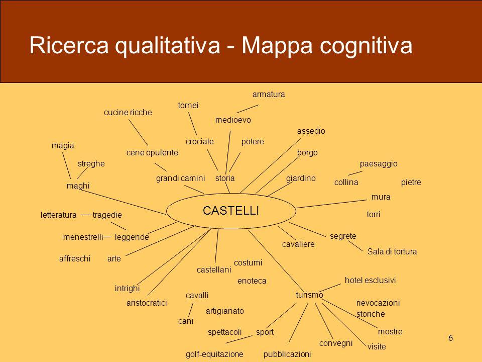 6 Ricerca qualitativa - Mappa cognitiva CASTELLI costumi turismo hotel esclusivi rievocazioni storiche mostre visite convegni pubblicazioni sport golf