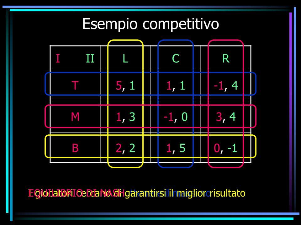 Esempio competitivo I IILCR T5, 11, 1-1, 4 M1, 3-1, 03, 4 B2, 21, 50, -1 I giocatori cercano di ottenere il massimoI giocatori cercano di garantirsi i