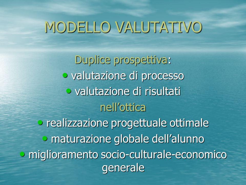 MODELLO VALUTATIVO Duplice prospettiva: valutazione di processo valutazione di processo valutazione di risultati valutazione di risultatinellottica re