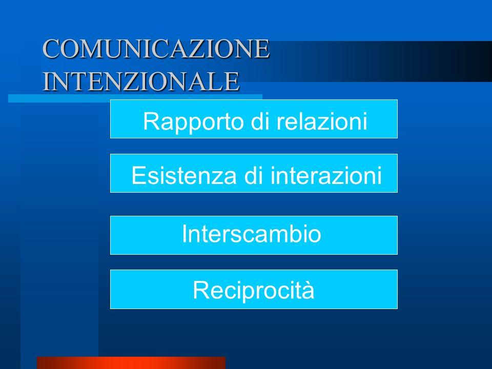 COMUNICAZIONE INTENZIONALE Rapporto di relazioni Interscambio Reciprocità Esistenza di interazioni