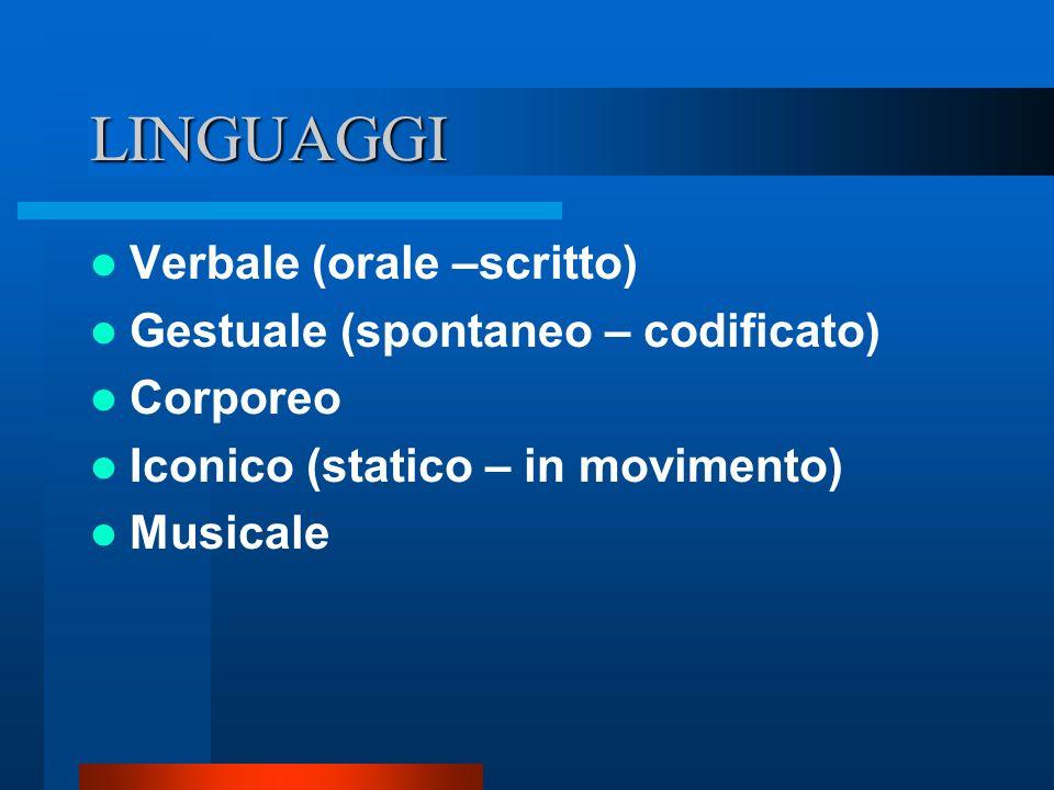 LINGUAGGI Verbale (orale –scritto) Gestuale (spontaneo – codificato) Corporeo Iconico (statico – in movimento) Musicale