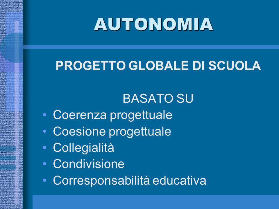 AUTONOMIA PROGETTO GLOBALE DI SCUOLA BASATO SU Coerenza progettuale Coesione progettuale Collegialità Condivisione Corresponsabilità educativa