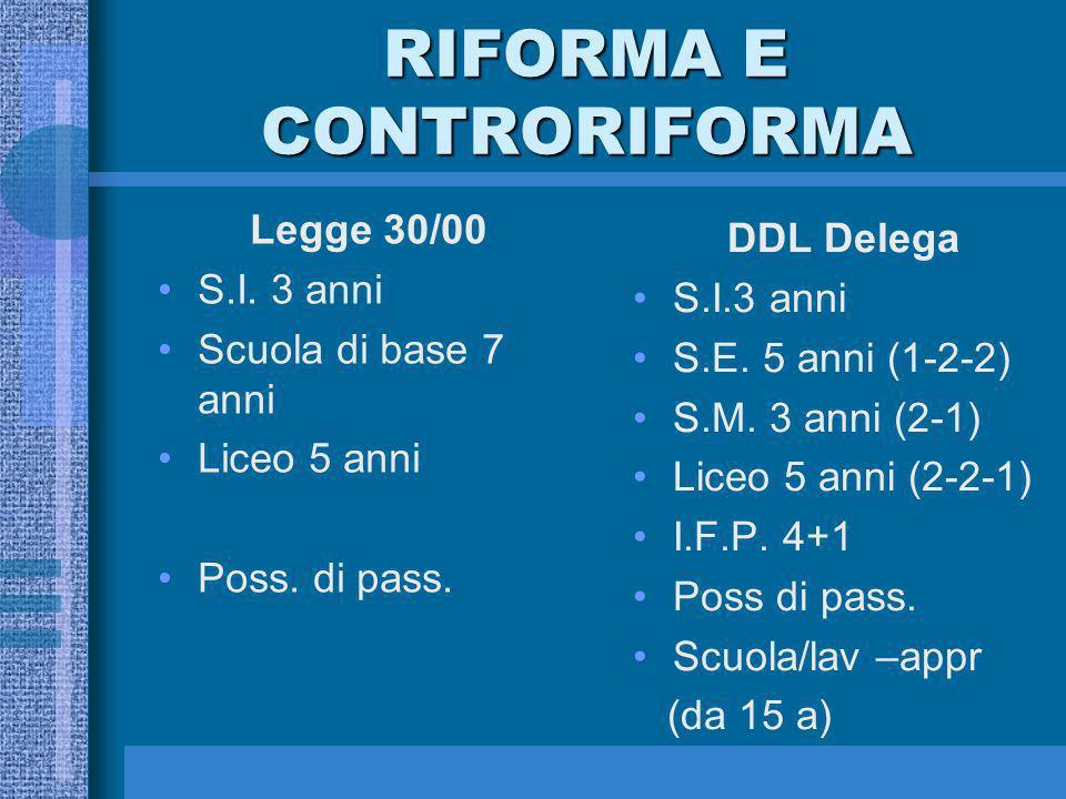 RIFORMA E CONTRORIFORMA Legge 30/00 S.I. 3 anni Scuola di base 7 anni Liceo 5 anni Poss.