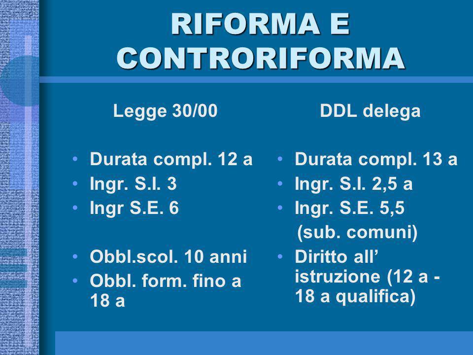 RIFORMA E CONTRORIFORMA Legge 30/00 Durata compl. 12 a Ingr.