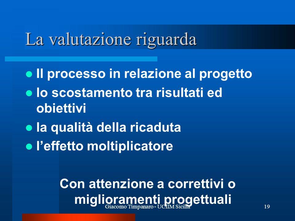 Giacomo Timpanaro - UCIIM Sicilia19 La valutazione riguarda Il processo in relazione al progetto lo scostamento tra risultati ed obiettivi la qualità