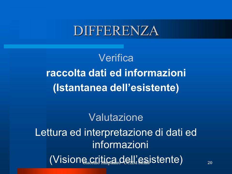 Giacomo Timpanaro - UCIIM Sicilia20 DIFFERENZA Verifica raccolta dati ed informazioni (Istantanea dellesistente) Valutazione Lettura ed interpretazion