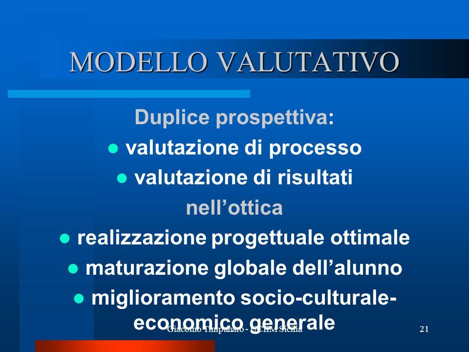 Giacomo Timpanaro - UCIIM Sicilia21 MODELLO VALUTATIVO Duplice prospettiva: valutazione di processo valutazione di risultati nellottica realizzazione