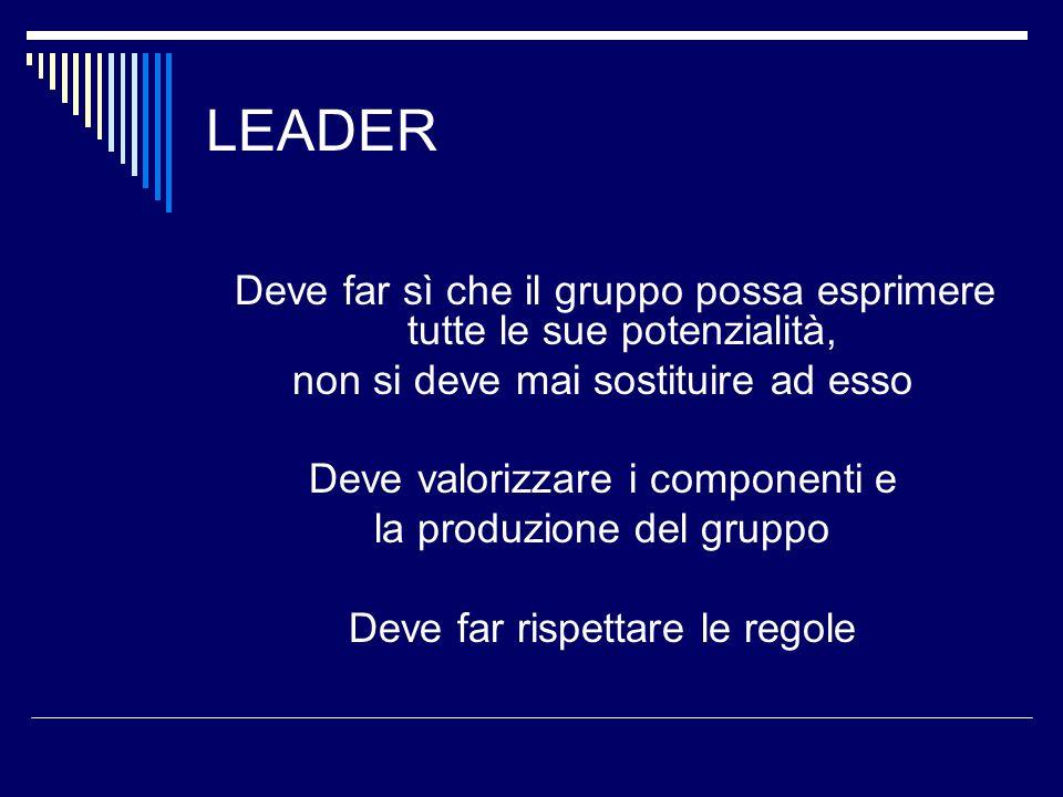 LEADER Deve far sì che il gruppo possa esprimere tutte le sue potenzialità, non si deve mai sostituire ad esso Deve valorizzare i componenti e la prod