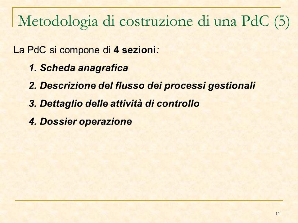 11 Metodologia di costruzione di una PdC (5) La PdC si compone di 4 sezioni: 1.Scheda anagrafica 2.Descrizione del flusso dei processi gestionali 3.Dettaglio delle attività di controllo 4.Dossier operazione