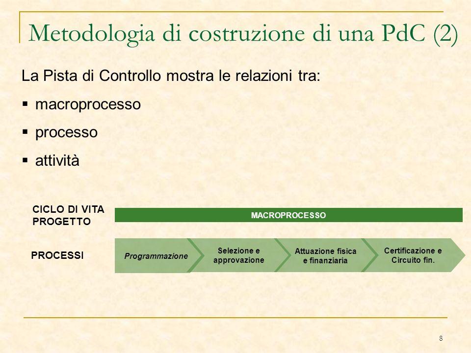 8 Metodologia di costruzione di una PdC (2) La Pista di Controllo mostra le relazioni tra: macroprocesso processo attività MACROPROCESSO Programmazione Selezione e approvazione Attuazione fisica e finanziaria Certificazione e Circuito fin.