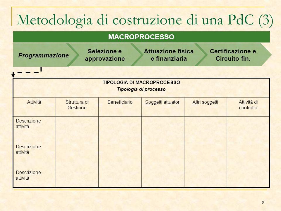 9 Metodologia di costruzione di una PdC (3) MACROPROCESSO Programmazione Selezione e approvazione Attuazione fisica e finanziaria Certificazione e Circuito fin.
