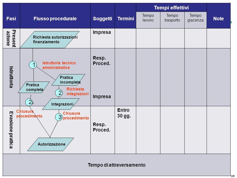 19 FasiFlusso proceduraleSoggettiTermini Tempi effettivi Note Tempo lavoro Tempo trasporto Tempo giacenza Present azione Impresa Istruttoria Resp.