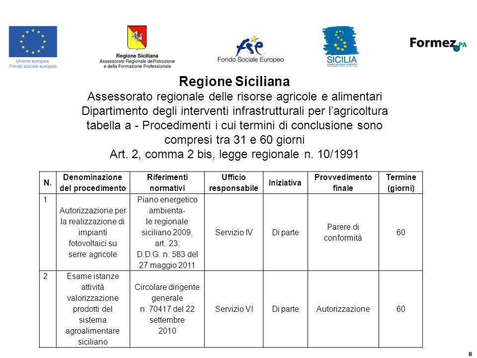 8 Regione Siciliana Assessorato regionale delle risorse agricole e alimentari Dipartimento degli interventi infrastrutturali per lagricoltura tabella a - Procedimenti i cui termini di conclusione sono compresi tra 31 e 60 giorni Art.