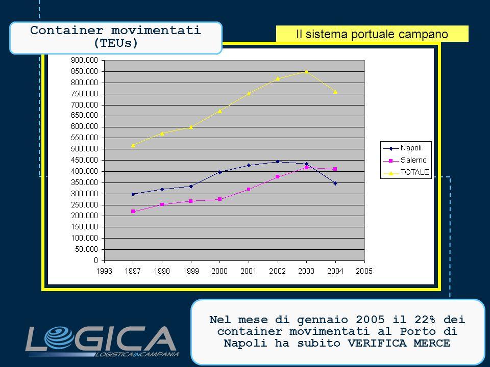 Il sistema portuale campano Container movimentati (TEUs) Nel mese di gennaio 2005 il 22% dei container movimentati al Porto di Napoli ha subito VERIFICA MERCE
