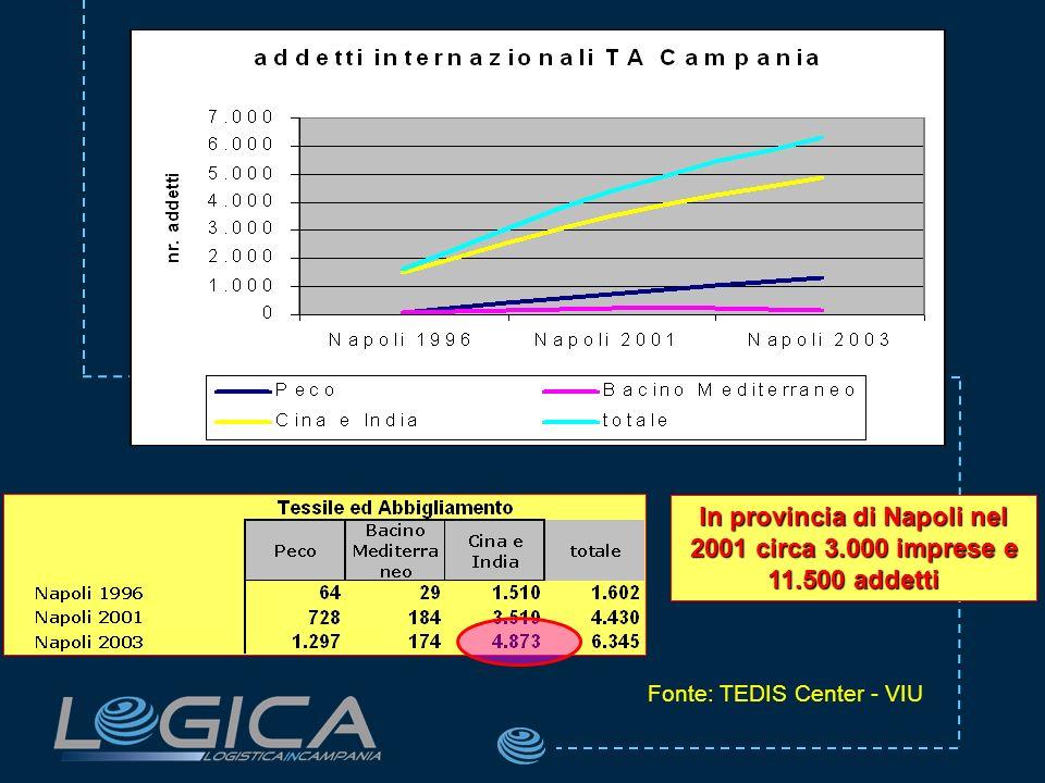 In provincia di Napoli nel 2001 circa 3.000 imprese e 11.500 addetti Fonte: TEDIS Center - VIU