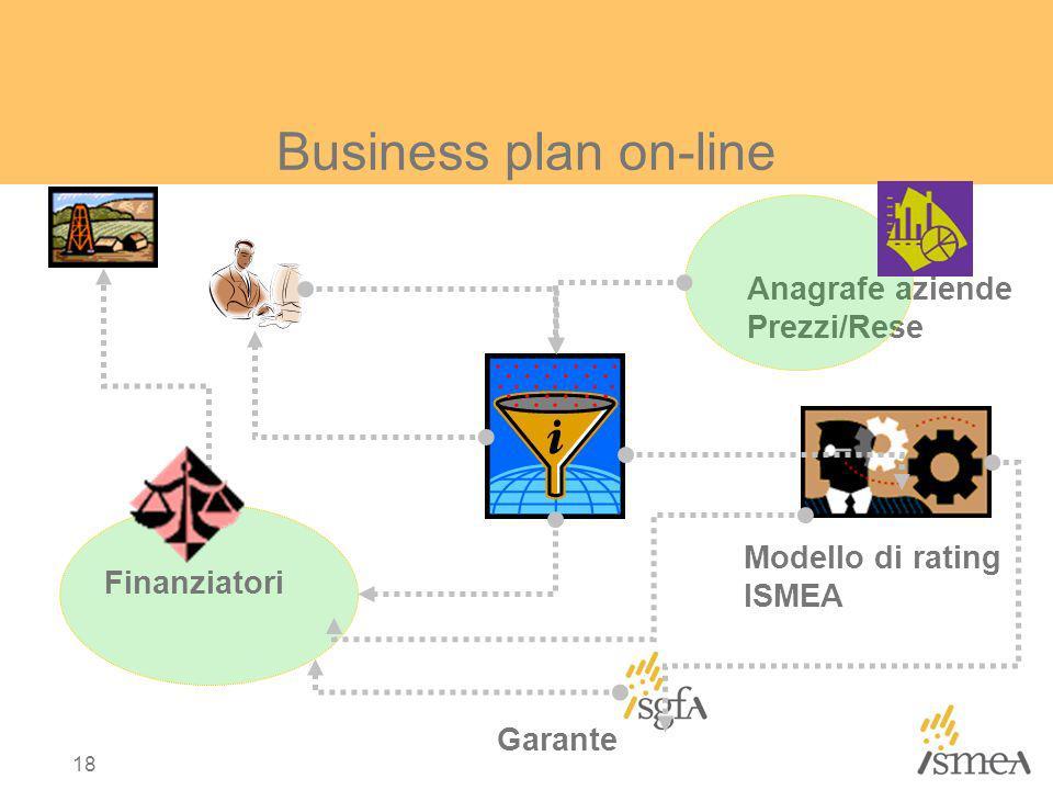 18 Finanziatori Anagrafe aziende Prezzi/Rese Modello di rating ISMEA Garante Business plan on-line