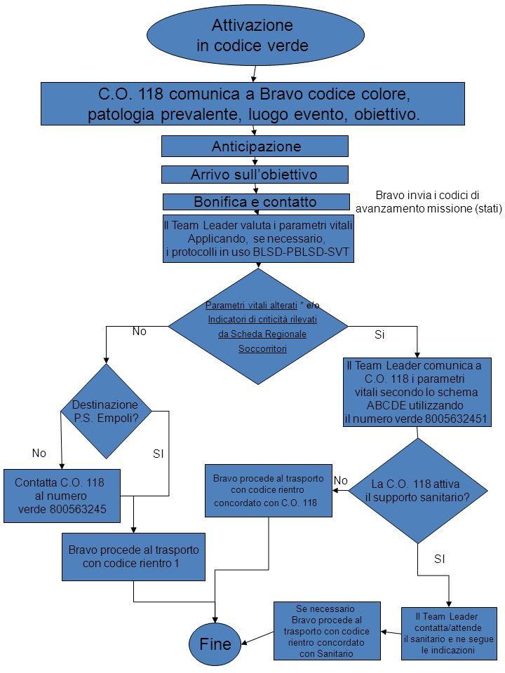 C.O. 118 comunica a Bravo codice colore, patologia prevalente, luogo evento, obiettivo. Attivazione in codice verde Anticipazione Arrivo sullobiettivo