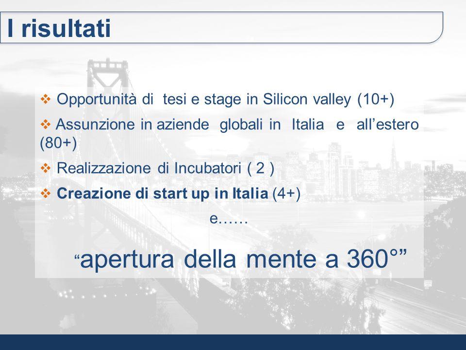 Opportunità di tesi e stage in Silicon valley (10+) Assunzione in aziende globali inItalia e allestero (80+) Realizzazione di Incubatori ( 2 ) Creazio