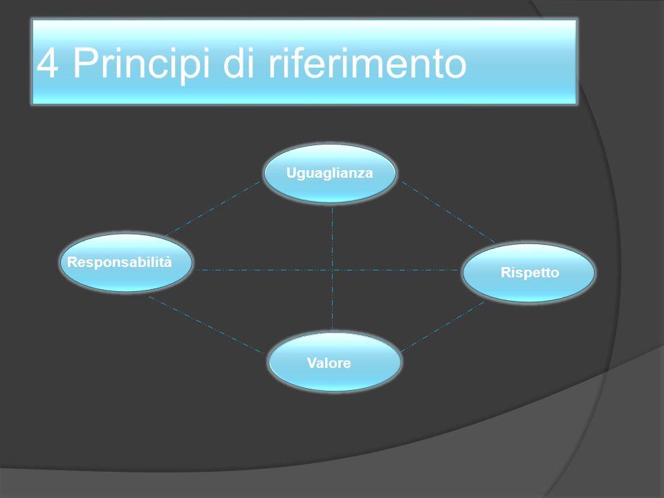 4 Principi di riferimento Uguaglianza Valore Rispetto Responsabilità