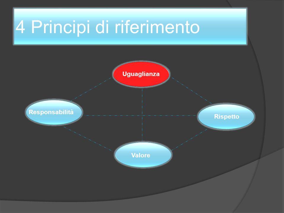Principi di riferimento e ambiti di applicazione Uguaglianza Valore Rispetto Responsabilità Politica Amministrazione Impresa Idea di giustizia Idea di democrazia Sostenibilità Ambiente Solidarietà Educazione Cultura Lavoro Socialità Individuo Comunità