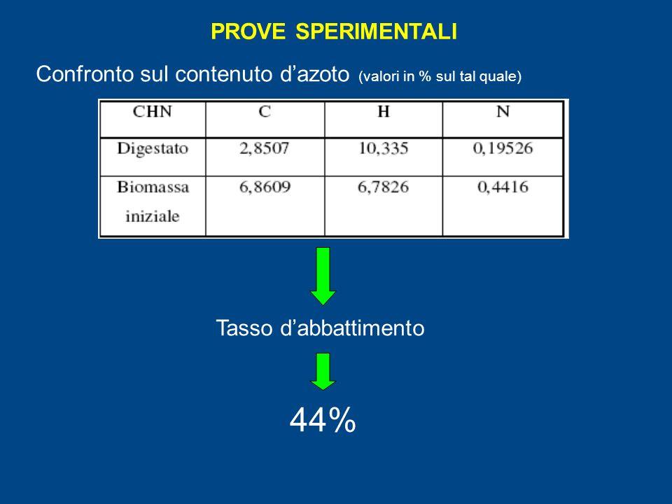 PROVE SPERIMENTALI Confronto sul contenuto dazoto (valori in % sul tal quale) Tasso dabbattimento 44%
